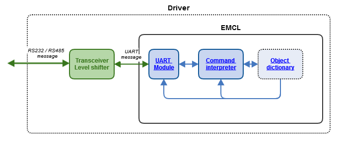 Uart based rs 232 and rs 485 emcl2 configuration sciox Images