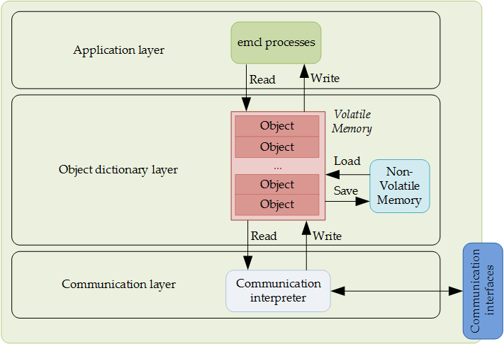 EMCL Overview - EMCL2
