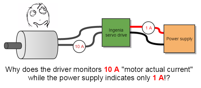 Understanding why the motor phase current is different to